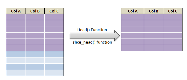 head and tail function in R 1