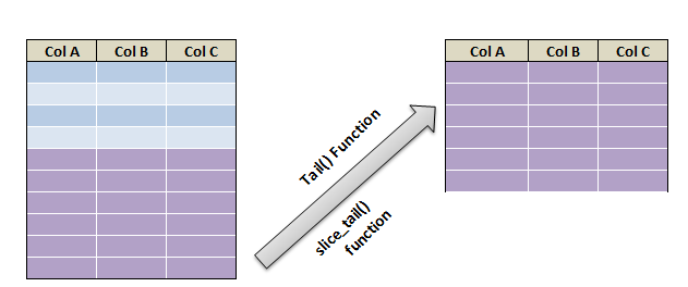 head and tail function in R 2