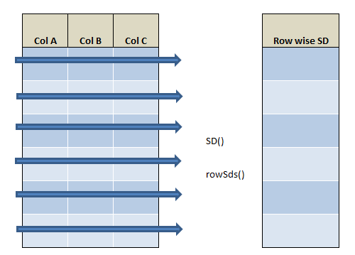 row wise SD in R using rowSds() and SD() 22