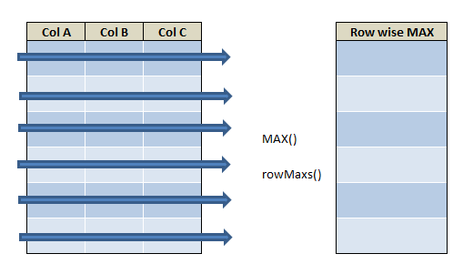 row wise max in R using rowMaxs() and max() 21
