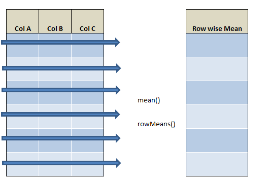 row wise mean in R using rowMeans() and mean() 21