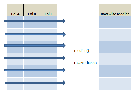 row wise median in R using rowMedians() and median() 21