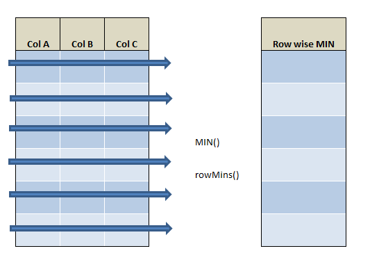 row wise min in R using rowMins() and min() 21