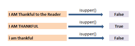 upper() lower() title() isupper() islower() and istitle() function in pandas 6