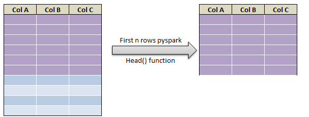 Extract First N and Last N rows in pyspark C1
