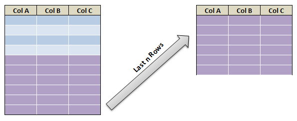 Extract First N and Last N rows in pyspark C2