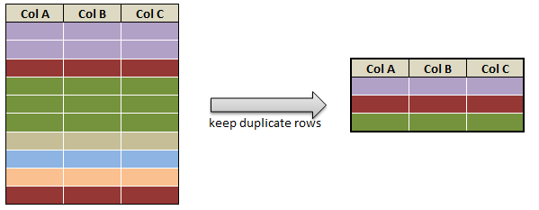Get, keep or check duplicate rows in pyspark c1