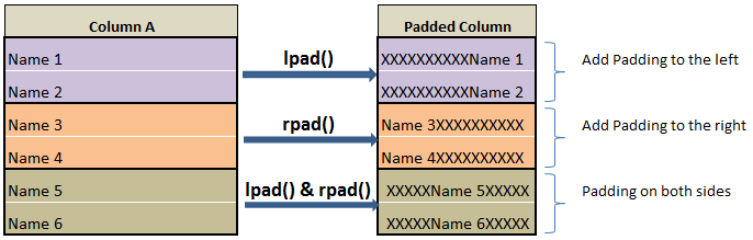 Left and Right pad of column in pyspark –lpad() & rpad() c1