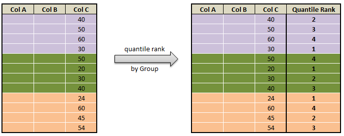 Quantile rank, decile rank & n tile rank in pyspark - Rank by Group c1