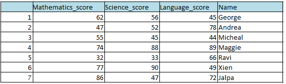 Rearrange or reorder column and rows in R dplyr 21