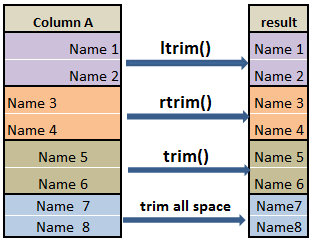 Remove Leading, Trailing and all space of column in pyspark – strip & trim space c1