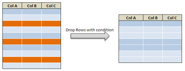 drop rows in pyspark drop rows with multiple condition c1