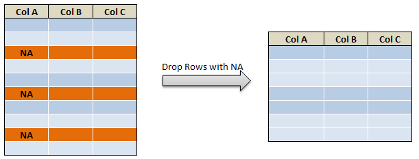 drop rows in pyspark drop rows with multiple condition c2