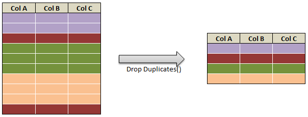 drop rows in pyspark drop rows with multiple condition c3