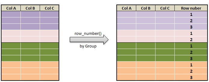 populate row number in pyspark row_number by group c1