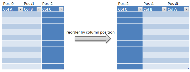 rearrange or reorder column in pyspark c3