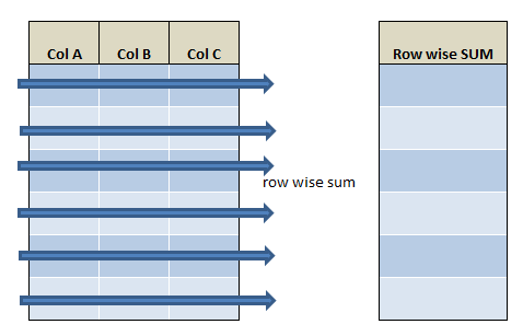 row wise sum,mean,min,max in pyspark c1