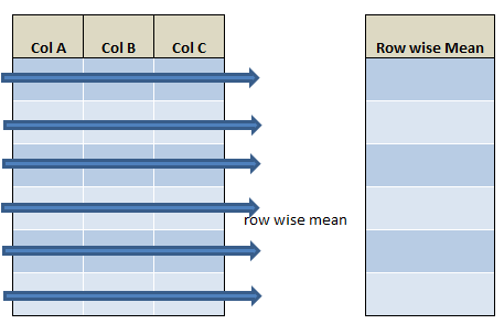row wise sum,mean,min,max in pyspark c2